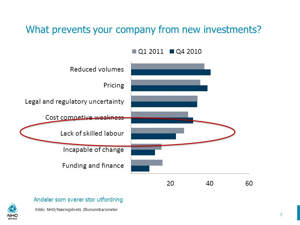 What prevents your company from new investments.