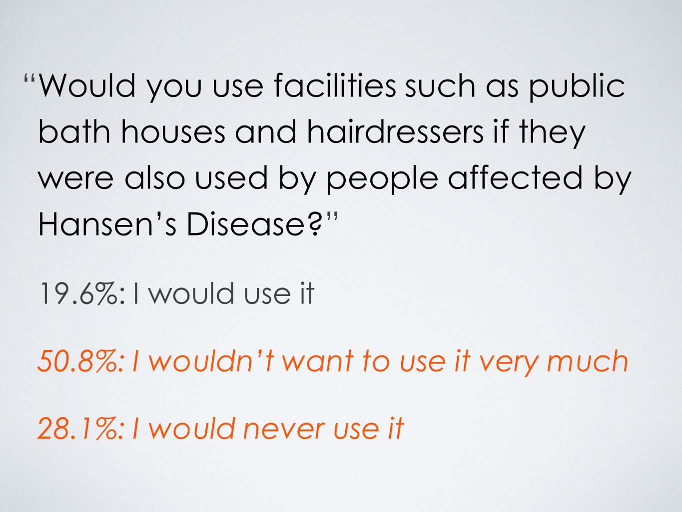 Would you use facilities such as public bath houses and hairdressers if they were also used by people affected by Hansen's Disease 19.6%: I would use it 50.8%: I wouldn't want to use it very much 28.1%: I would never use it