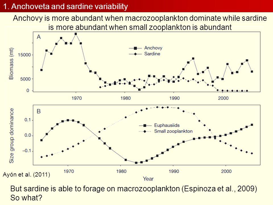 1. Anchoveta and sardine variability Ayón et al. (2011) Anchovy is more abundant when macrozooplankton dominate while sardine is more abundant when sm
