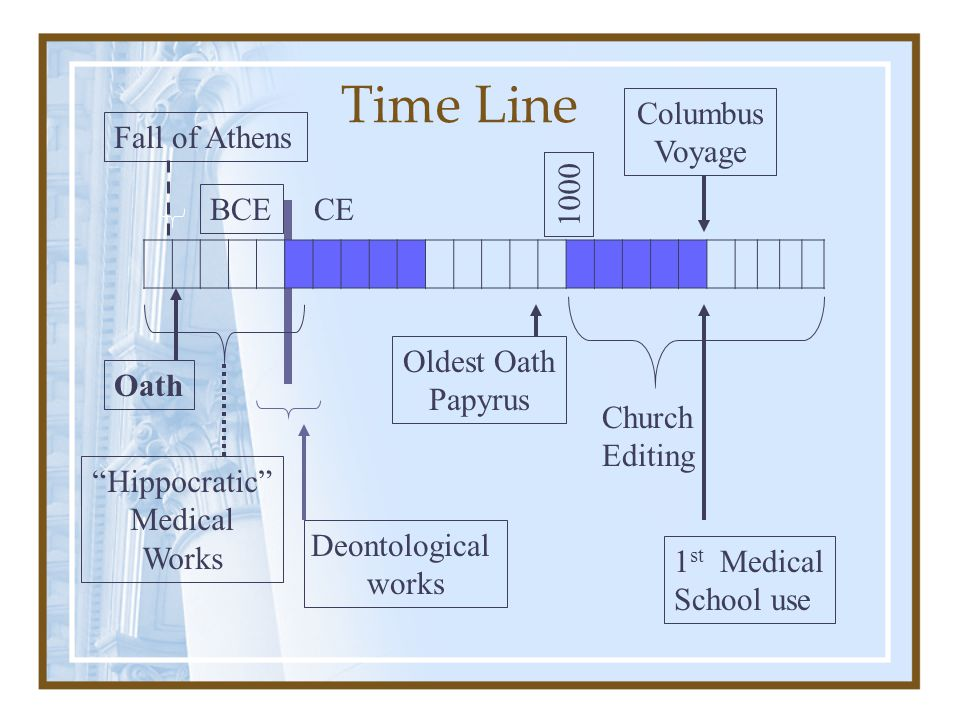 The Cutting Insertion 1000 Bladder stone surgical innovation 240 BCE Oldest Oath Papyrus Fall of Athens CE BCE 1500 Oath Surgery separates from Medicine I will not cut, and certainly not those suffering from stone, but I will cede this to practitioners of this activity.