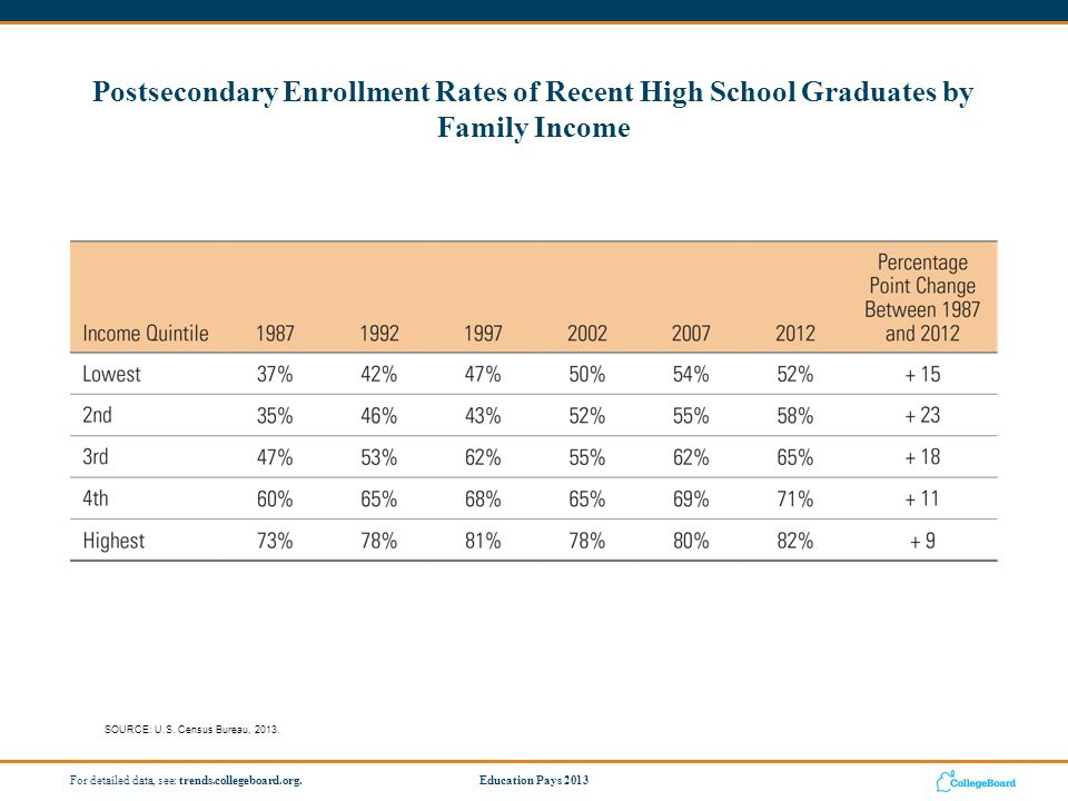 Education Pays 2013For detailed data, see: trends.collegeboard.org.