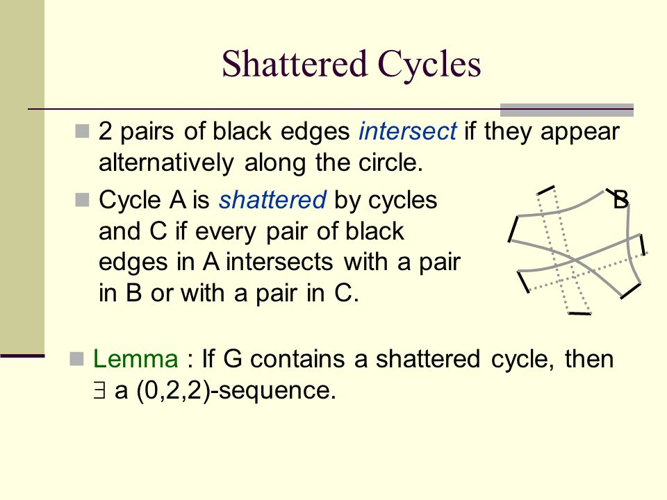 Shattered Cycles Lemma : If G contains a shattered cycle, then  a (0,2,2)-sequence. 2 pairs of black edges intersect if they appear alternatively alo