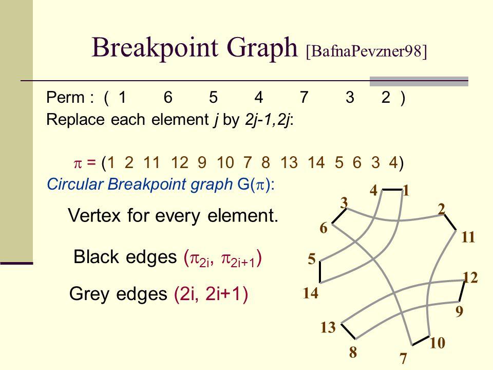 Breakpoint Graph (Cont.) Unique decomposition into cycles.