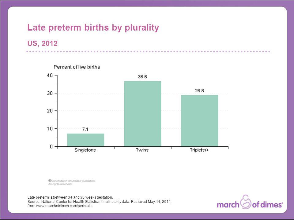Late preterm is between 34 and 36 weeks gestation.