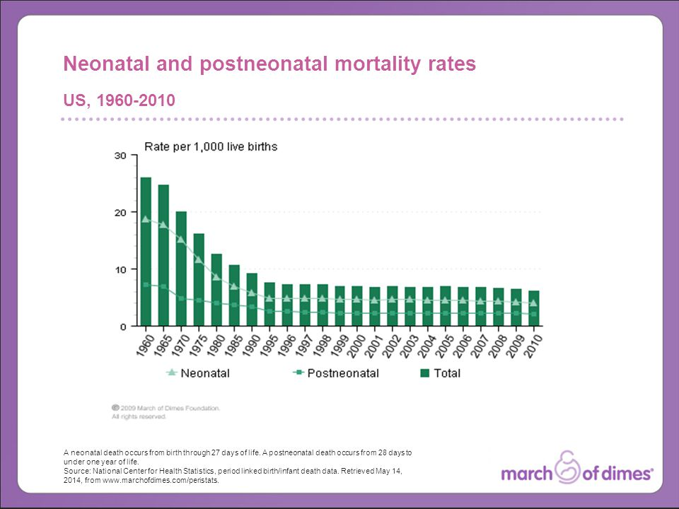 A neonatal death occurs from birth through 27 days of life.