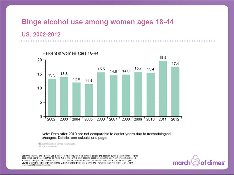 Beginning in 2006, binge alcohol use is defined as having four or more drinks on at least one occasion during the past month.