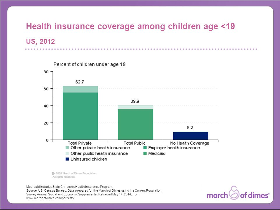 Medicaid includes State Children s Health Insurance Program.