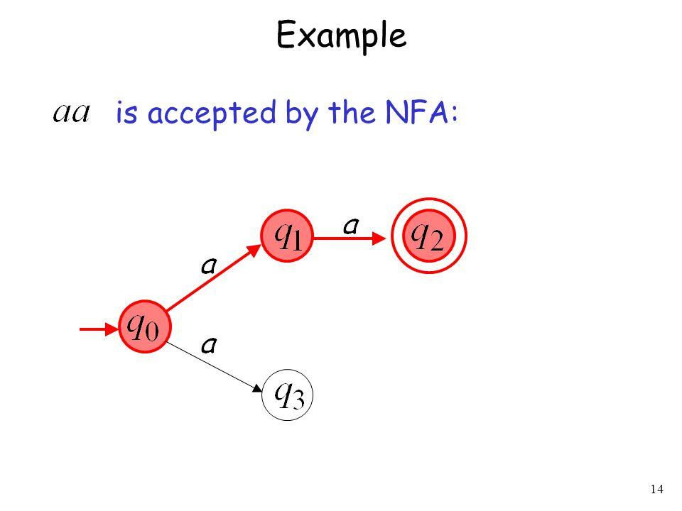 14 Example is accepted by the NFA: