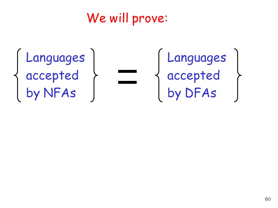 60 We will prove: Languages accepted by NFAs Languages accepted by DFAs