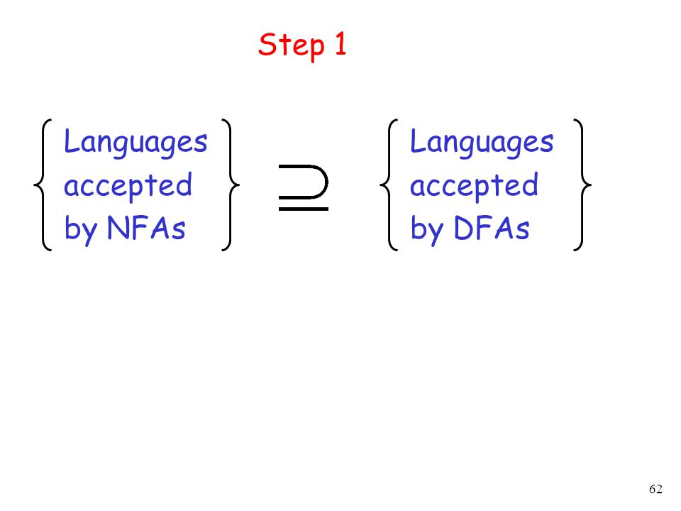 62 Languages accepted by NFAs Languages accepted by DFAs Step 1