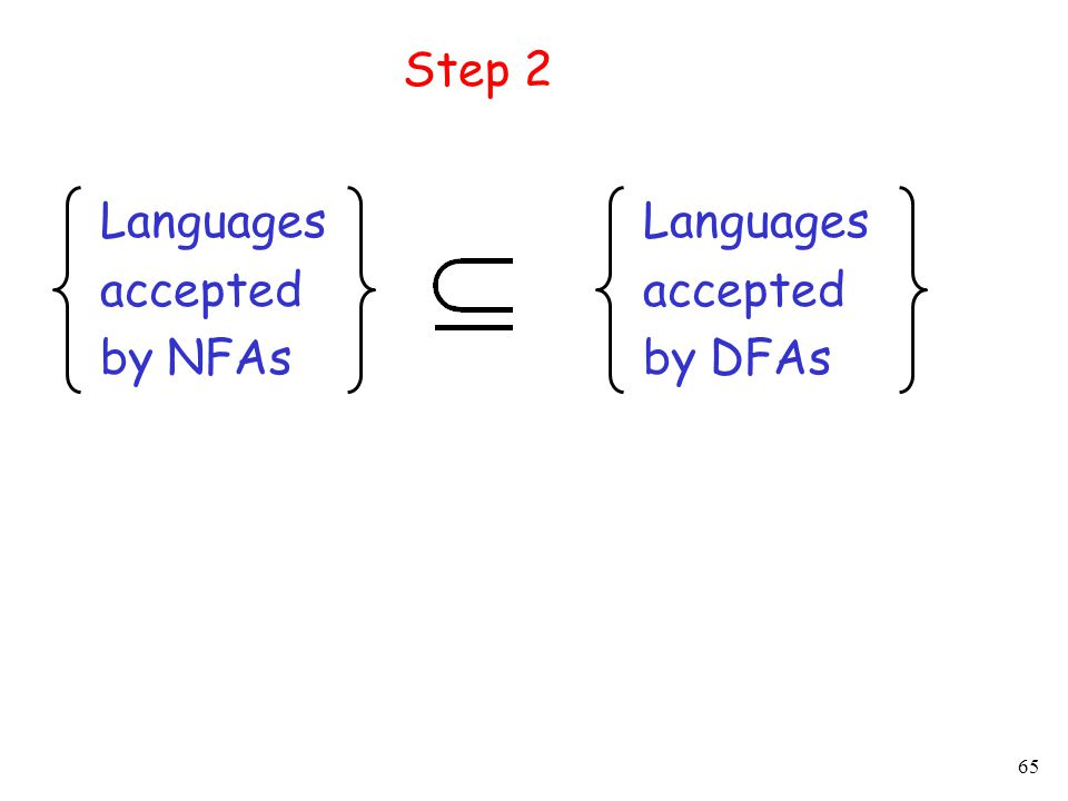 65 Languages accepted by NFAs Languages accepted by DFAs Step 2