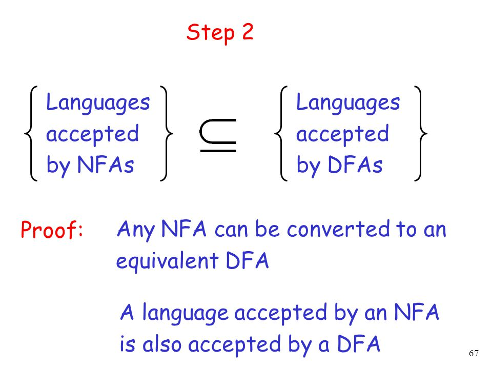 67 Languages accepted by NFAs Languages accepted by DFAs Step 2 Proof: Any NFA can be converted to an equivalent DFA A language accepted by an NFA is