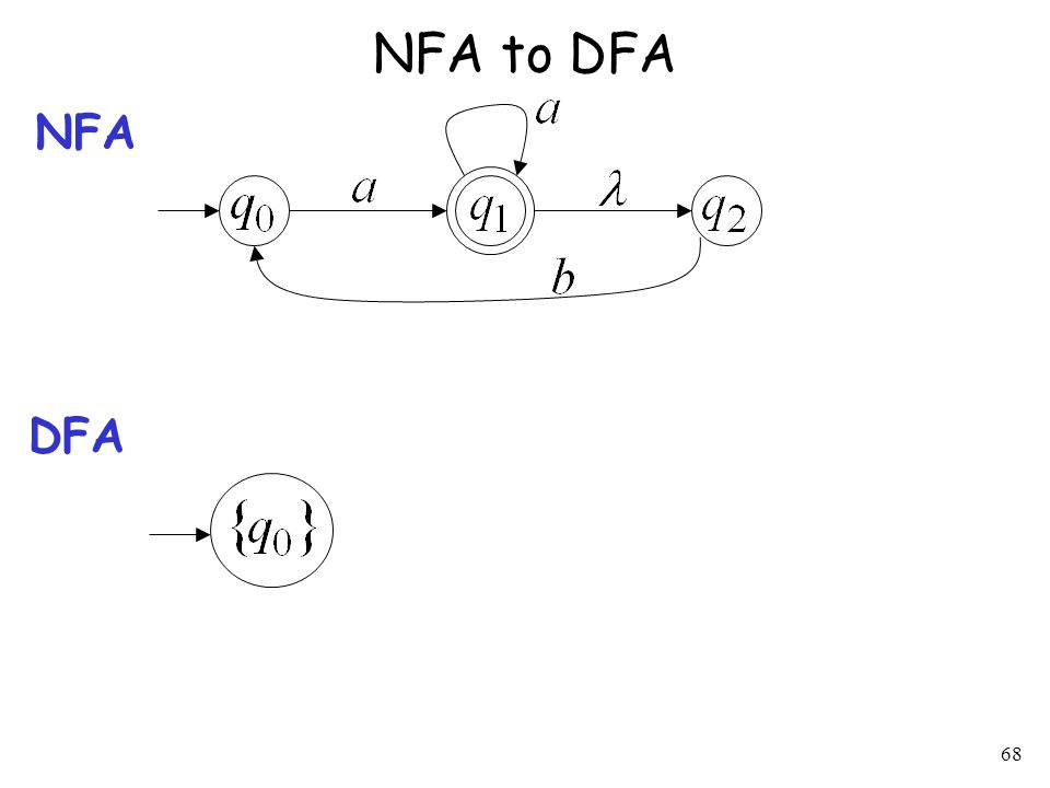 68 NFA to DFA NFA DFA