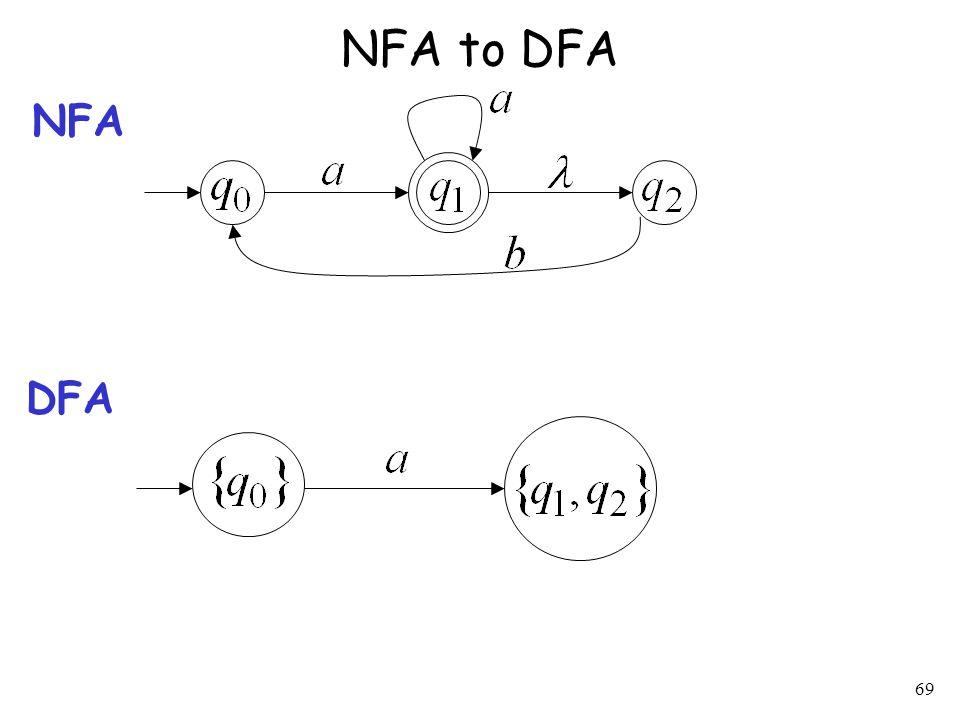69 NFA to DFA NFA DFA