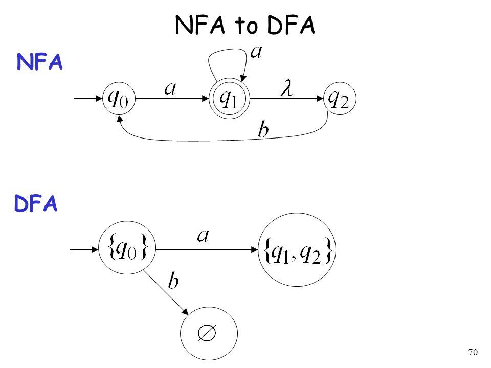 70 NFA to DFA NFA DFA