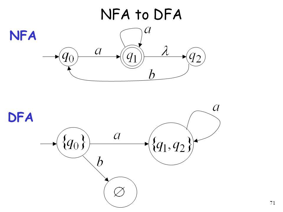 71 NFA to DFA NFA DFA