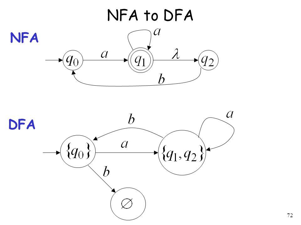 72 NFA to DFA NFA DFA