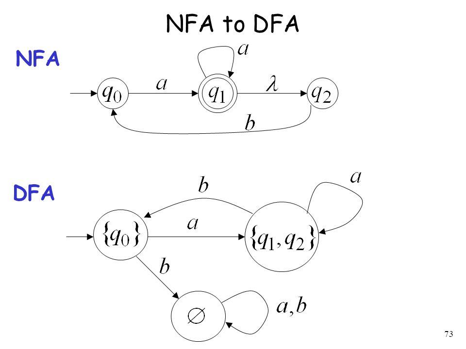 73 NFA to DFA NFA DFA