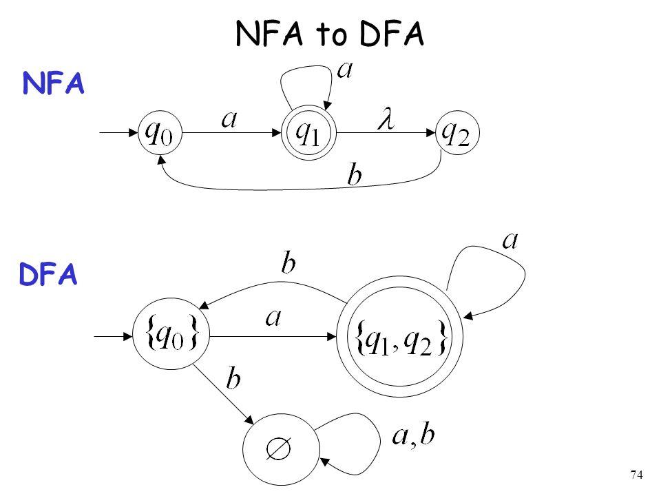 74 NFA to DFA NFA DFA