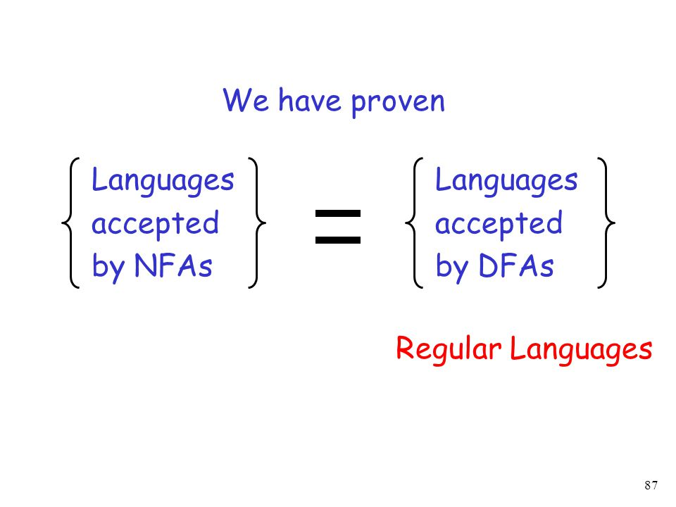 87 Languages accepted by NFAs Languages accepted by DFAs We have proven Regular Languages