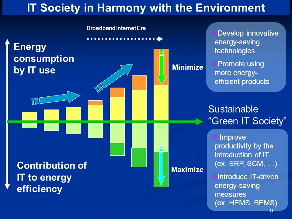 10 Develop innovative energy-saving technologies Promote using more energy- efficient products Improve productivity by the introduction of IT (ex.