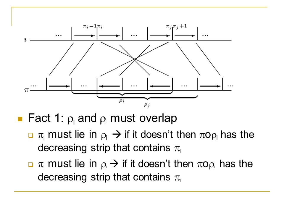 Fact 1:  i and  j must overlap   j must lie in  i  if it doesn't then  o  i has the decreasing strip that contains  j   i must lie in  j  if it doesn't then  o  j has the decreasing strip that contains  i