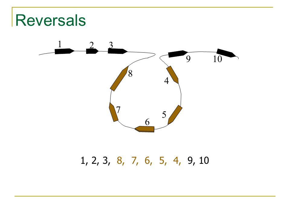 Reversals 1 32 4 10 5 6 8 9 7 1, 2, 3, 8, 7, 6, 5, 4, 9, 10