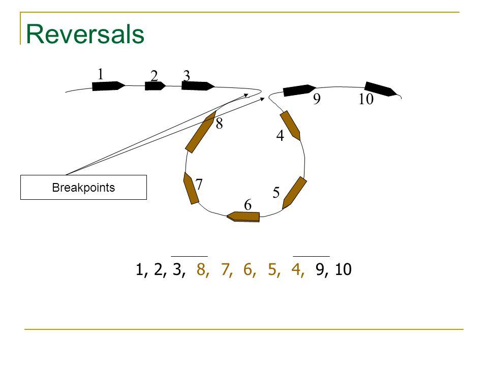 Reversals 1 32 4 10 5 6 8 9 7 Breakpoints 1, 2, 3, 8, 7, 6, 5, 4, 9, 10