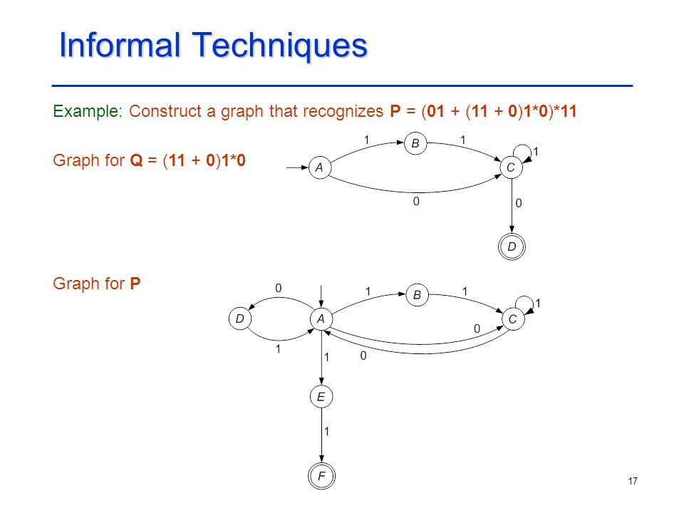 17 Informal Techniques Example: Construct a graph that recognizes P = (01 + (11 + 0)1*0)*11 Graph for Q = (11 + 0)1*0 Graph for P