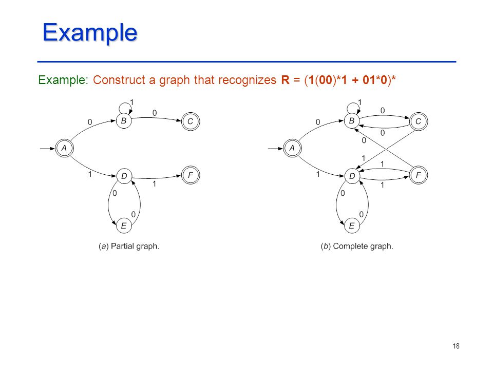 18 Example Example: Construct a graph that recognizes R = (1(00)*1 + 01*0)*