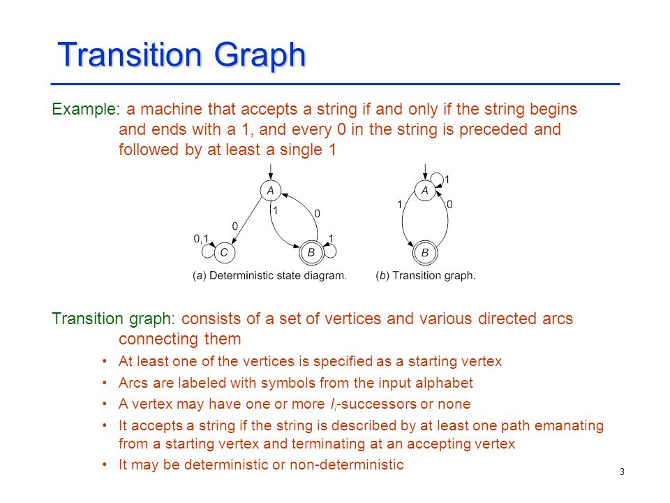 3 Transition Graph Example: a machine that accepts a string if and only if the string begins and ends with a 1, and every 0 in the string is preceded