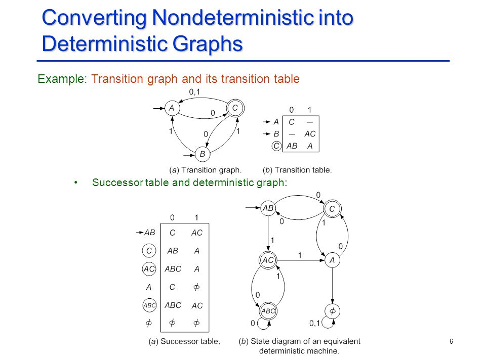 6 Converting Nondeterministic into Deterministic Graphs Example: Transition graph and its transition table Successor table and deterministic graph: