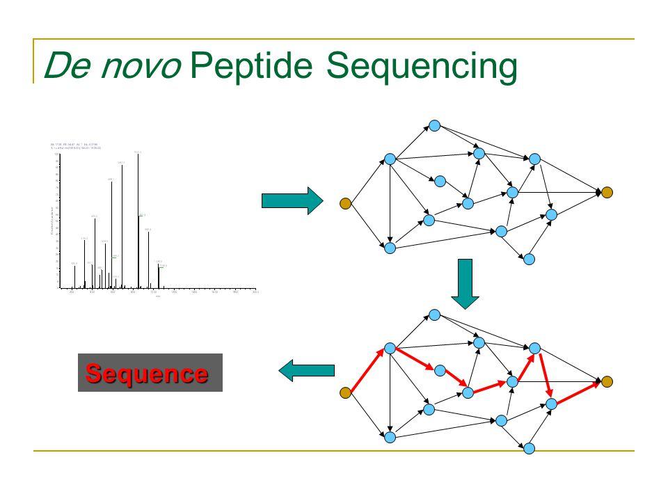 De novo Peptide Sequencing Sequence