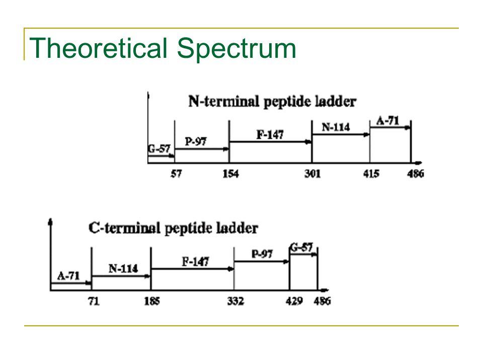 Theoretical Spectrum