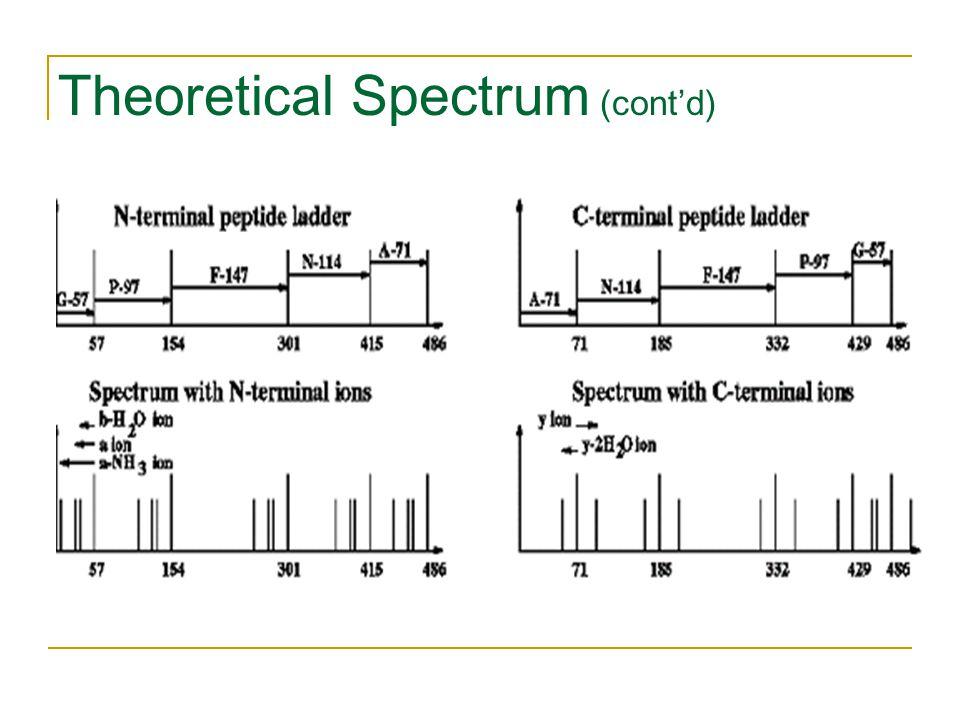 Theoretical Spectrum (cont'd)