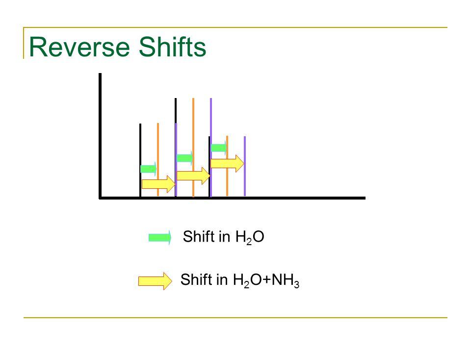 Reverse Shifts Shift in H 2 O+NH 3 Shift in H 2 O