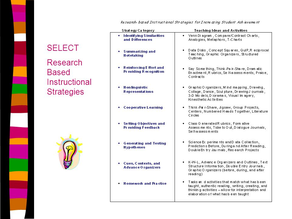 SELECT Research Based Instructional Strategies