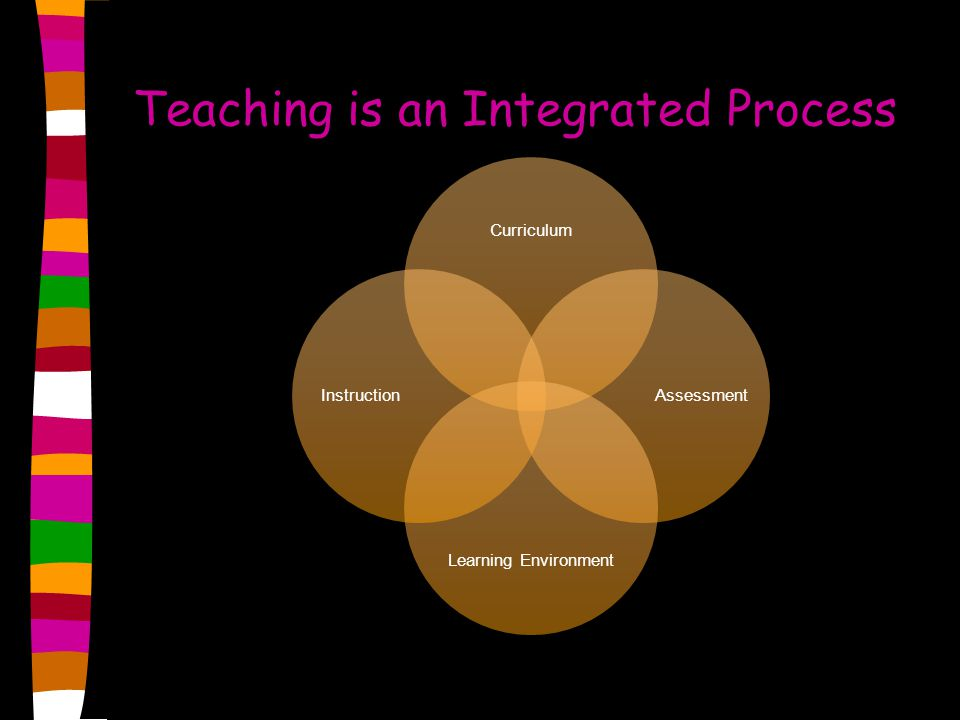 Teaching is an Integrated Process Curriculum Assessment Learning Environment Instruction