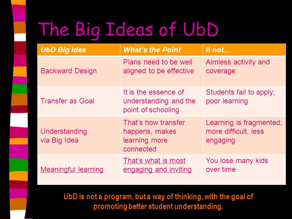 The Big Ideas of UbD UbD Big IdeaWhat's the PointIf not… Backward Design Plans need to be well aligned to be effective Aimless activity and coverage Transfer as Goal It is the essence of understanding and the point of schooling Students fail to apply; poor learning Understanding via Big Idea That's how transfer happens, makes learning more connected Learning is fragmented; more difficult, less engaging Meaningful learning That's what is most engaging and inviting You lose many kids over time UbD is not a program, but a way of thinking, with the goal of promoting better student understanding.