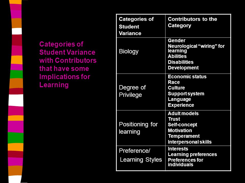 Categories of Student Variance Contributors to the Category Biology Gender Neurological wiring for learning Abilities Disabilities Development Degree of Privilege Economic status Race Culture Support system Language Experience Positioning for learning Adult models Trust Self-concept Motivation Temperament Interpersonal skills Preference/ Learning Styles Interests Learning preferences Preferences for individuals Categories of Student Variance with Contributors that have some Implications for Learning