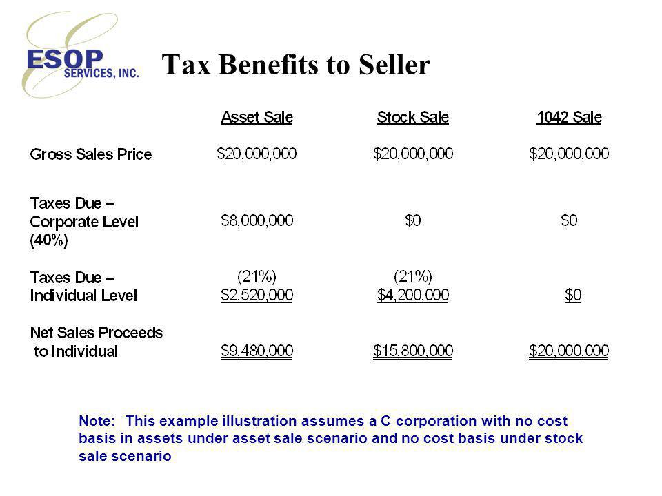 Tax Benefits to Seller Note: This example illustration assumes a C corporation with no cost basis in assets under asset sale scenario and no cost basis under stock sale scenario