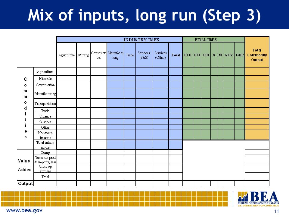 11 Mix of inputs, long run (Step 3)