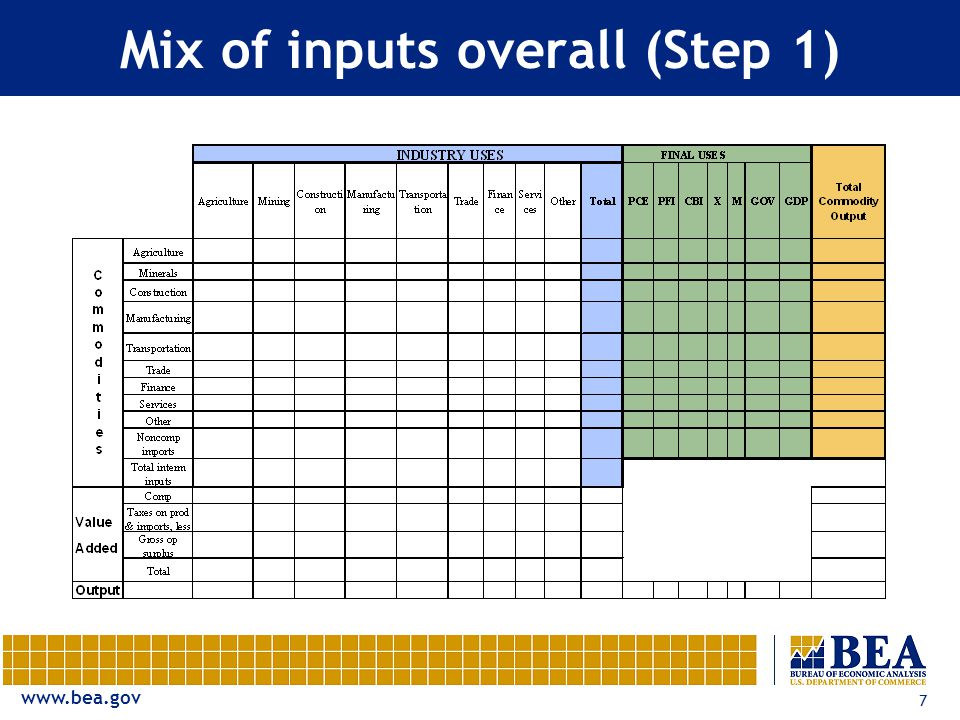 7 Mix of inputs overall (Step 1)