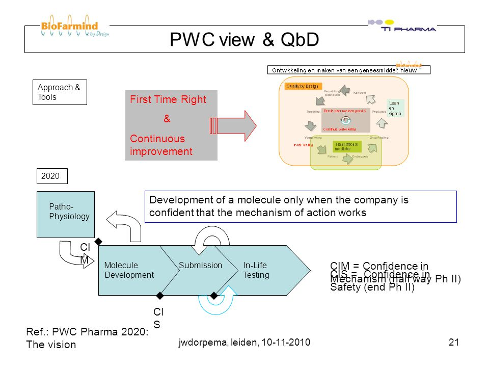 jwdorpema, leiden, 10-11-201021 PWC view & QbD Approach & Tools 2020 Patho- Physiology Molecule Submission In-Life Development Testing Development of a molecule only when the company is confident that the mechanism of action works CI M CI S CIM = Confidence in Mechanism (half way Ph II) CIS = Confidence in Safety (end Ph II) Ref.: PWC Pharma 2020: The vision First Time Right & Continuous improvement