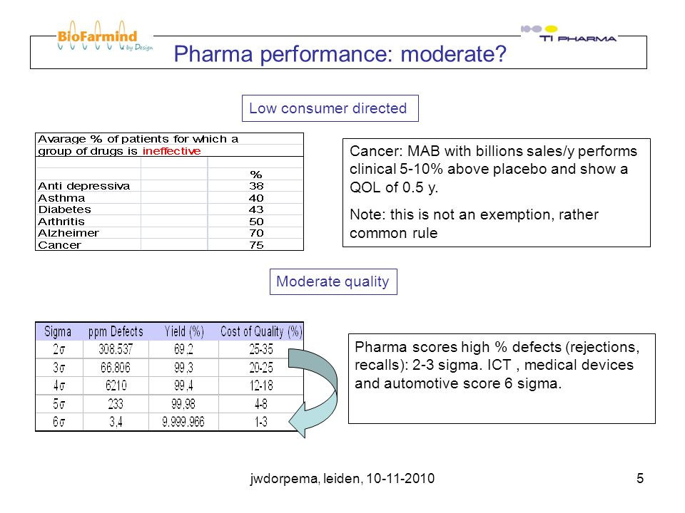 jwdorpema, leiden, 10-11-20105 Cancer: MAB with billions sales/y performs clinical 5-10% above placebo and show a QOL of 0.5 y.