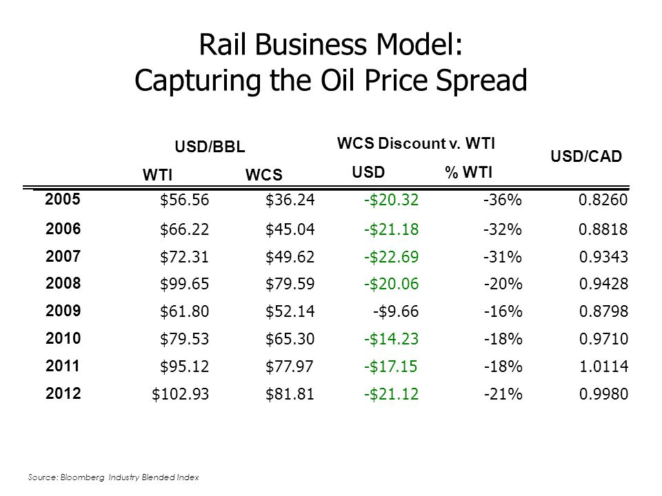 Rail Business Model: Capturing the Oil Price Spread WTIWCS WCS Discount v.