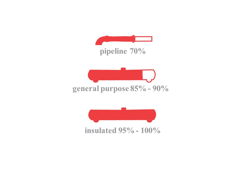 TRANSPORTINHEAVY insulated 95% - 100% pipeline 70% general purpose 85% - 90%