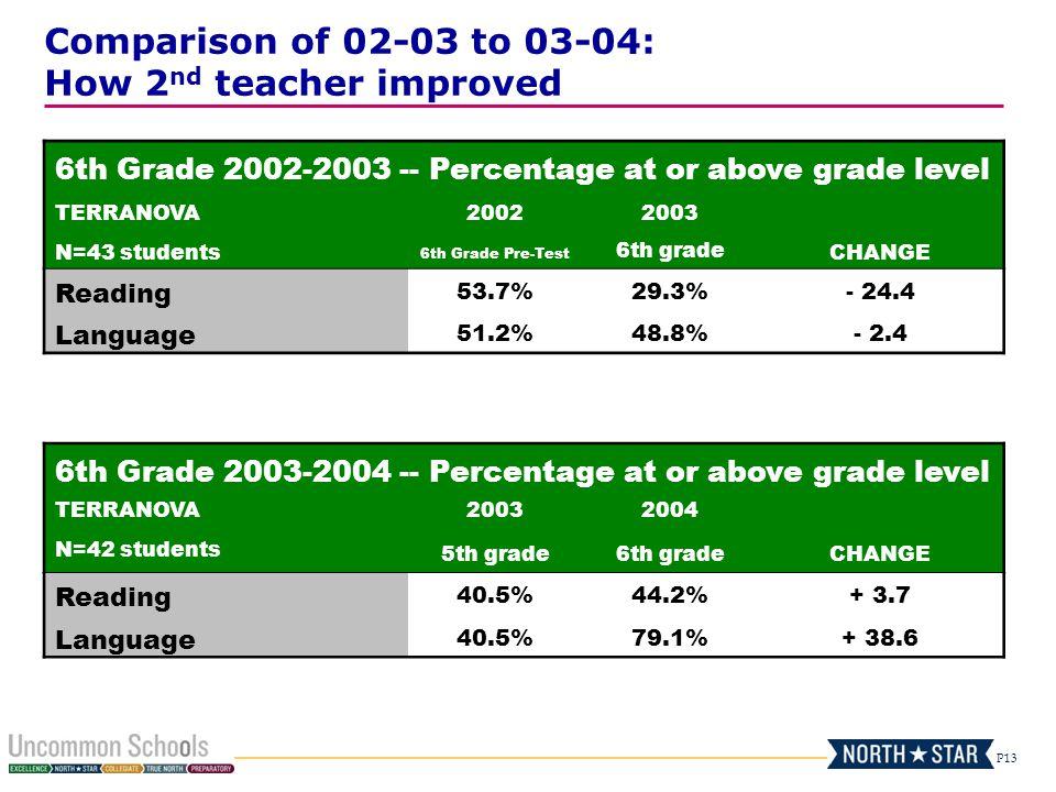 P13 6th Grade 2002-2003 -- Percentage at or above grade level TERRANOVA20022003 N=43 students 6th Grade Pre-Test 6th grade CHANGE Reading 53.7%29.3%-