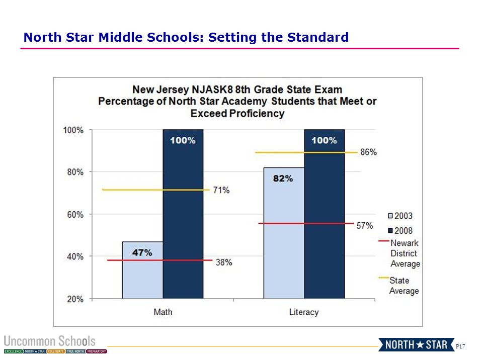 P17 North Star Middle Schools: Setting the Standard