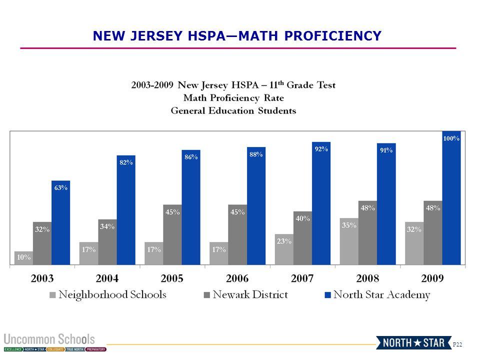 P22 NEW JERSEY HSPA—MATH PROFICIENCY